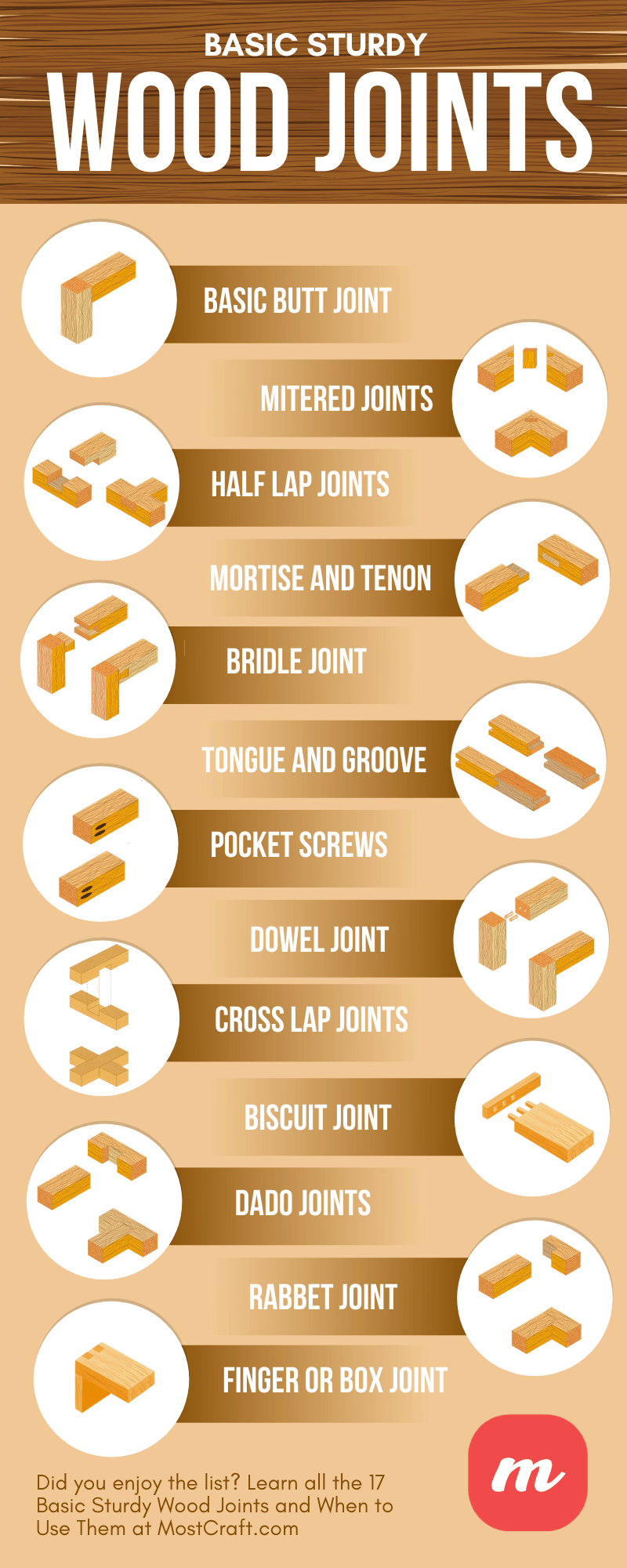 17 Basic Sturdy Wood Joints and When to Use Them - Infographic