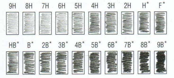 pencil grades chart